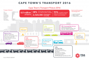 Cape Town Transport Snapshot 2016